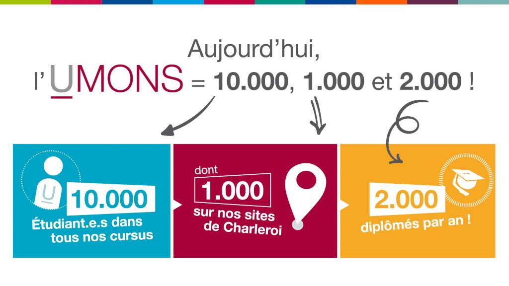 10.000 étudiants à l'UMONS, 1.000 à Charleroi et 2.000 diplômés annuels: des chiffres triplement historiques!