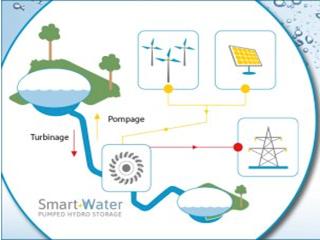Une thèse portant sur les marchés de l'électricité récompensée par l'Association des Ingénieurs de la FPMs