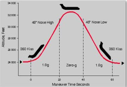 Des chercheurs de l'UMONS mènent actuellement des expériences à bord de vols paraboliques pour mieux comprendre les mécanismes d'ébullition